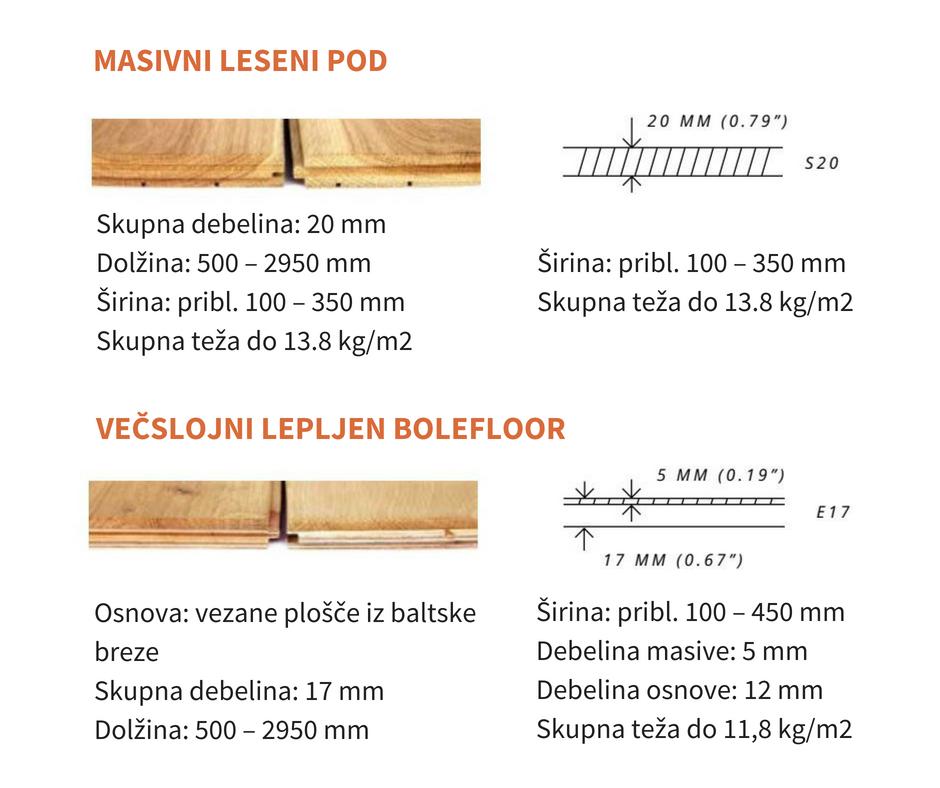 Unikatni masivni in večslojni leseni podi
